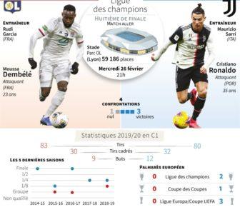 C1: Lyon-Juventus, entre rêve et menace