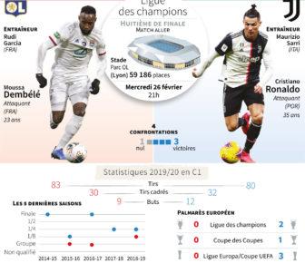 Lyon rêve d'exploit contre la Juventus, questions autour du coronavirus